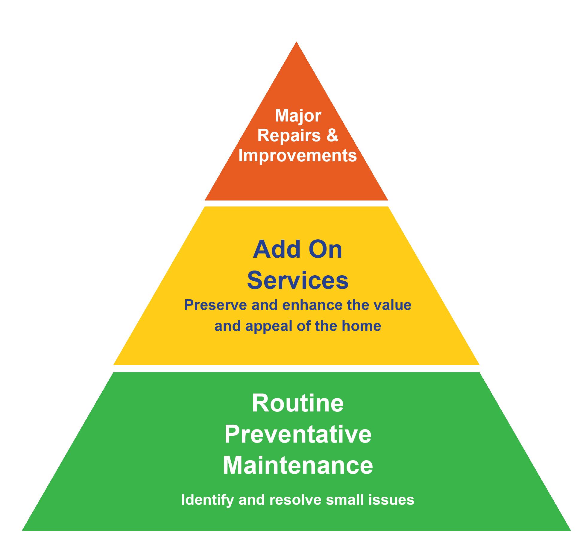 home maintenance pyramid